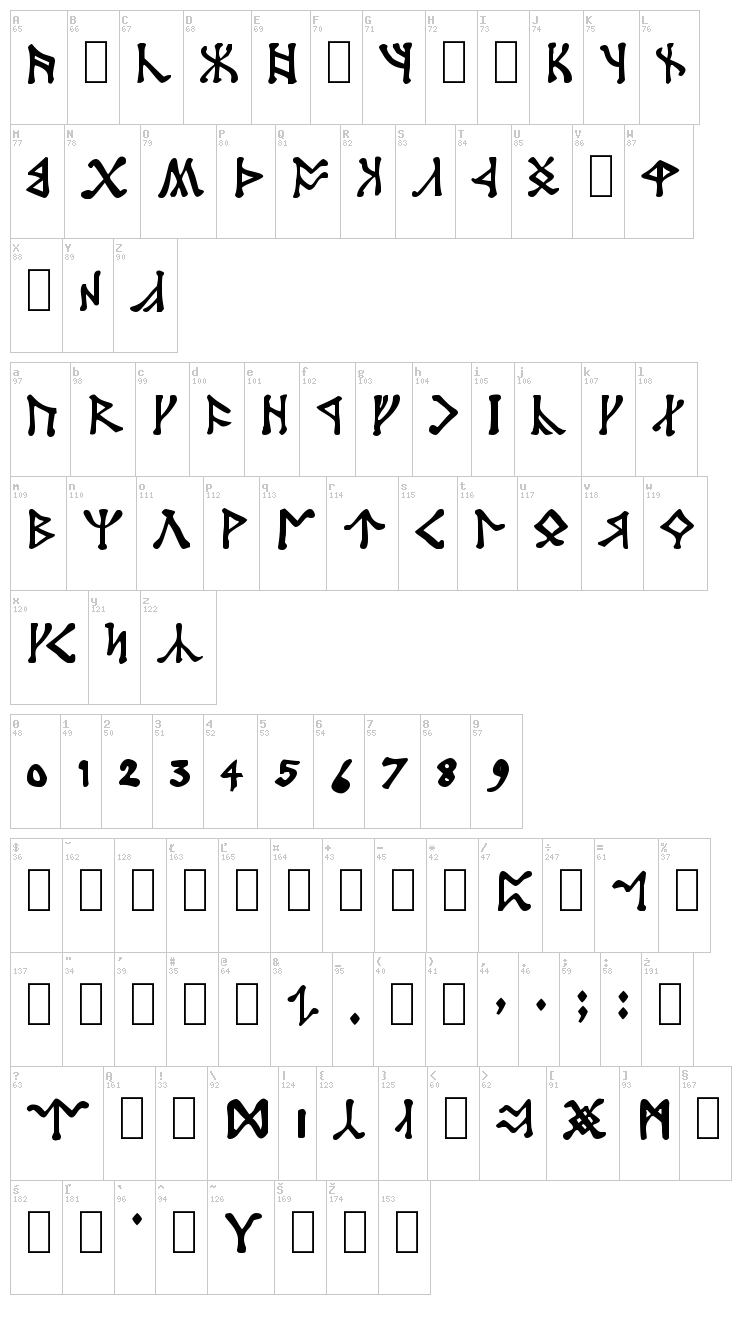 Angerthas font map